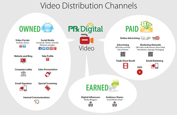 video-distribution-channels