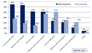 comparing-main-student-concerns-before-departure-and-after-arrival