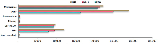 total-student-visas-issued-in-nz-by-sector-2013-2015