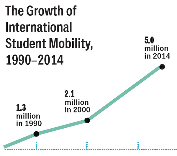 student-mobility-growth