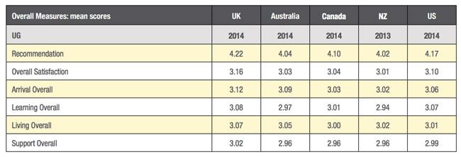 overall-measures-of-undergraduate-satisfaction-2013-2014