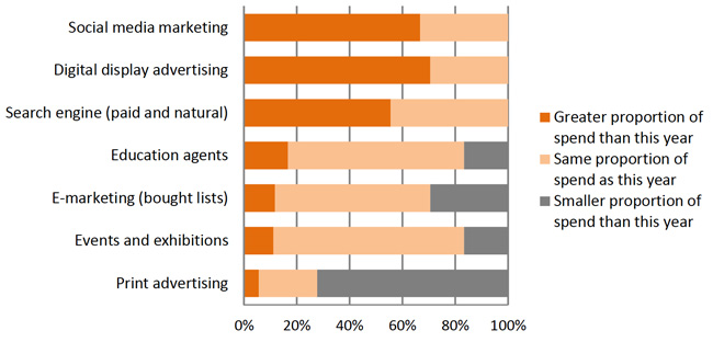 proportion-of-total-international-marketing-spend-for-specific-categories