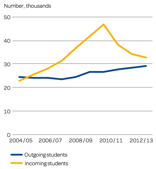 total-number-of-incoming-and-outgoing-students-for-sweden-2004-2013