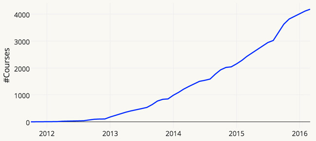 cumulative-number-of-MOOCs-offered-january-2012-january-2016