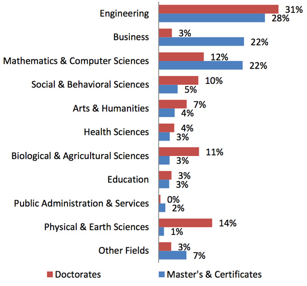distribution-of-first-time-international-graduate-enrolment-for-doctoral-programmes-and-masters-and-certificate-programmes-by-field-of-study