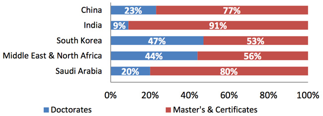 degree-objectives-of-first-time-international-graduate-students-in-usa-by-selected-country-region-of-origin