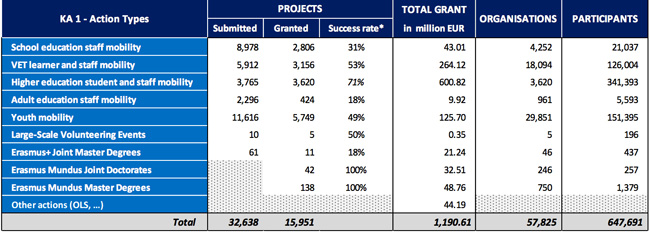 erasmus-project-approvals-spending-and-participant-counts-for-student-and-staff-mobility-projects-2014