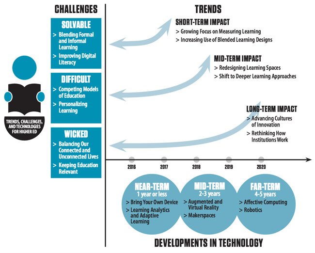 a-summary-of-technology-related-trends-and-challenges-for-higher-education-institutions-through-2020