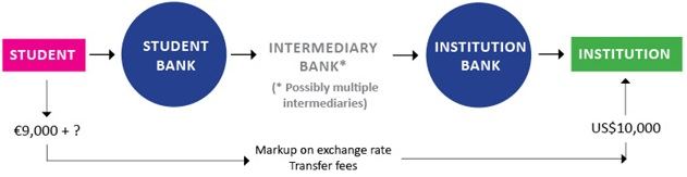 Conventional International Funds Transfer Process Via Banks