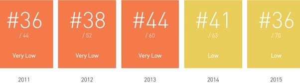 chiles-progress-up-the-ef-english-profiency-index-ranking