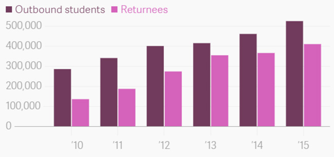 number-of-chinese-outbound-students-and-returnees-2010-2015