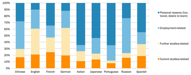 students-reasons-to-learn-a-particular-language-abroad