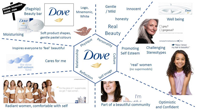 the-dove-brand-expressed-via-the-brand-identity-prism