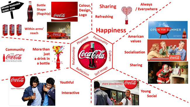 the-coca-cola-brand-expressed-via-the-brand-identity-prism