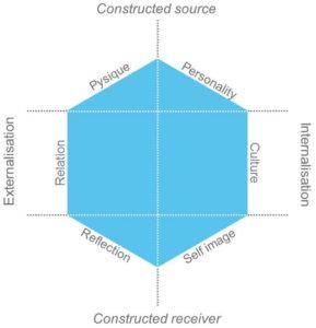 kapferer-brand-identity-prism