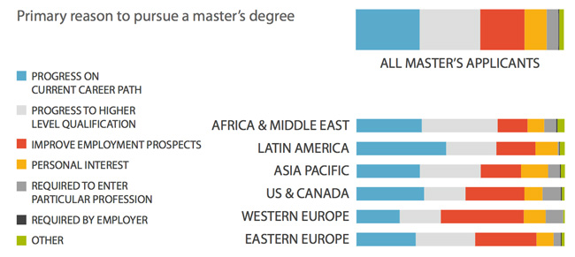 primary-reason-to-pursue-a-masters-degree