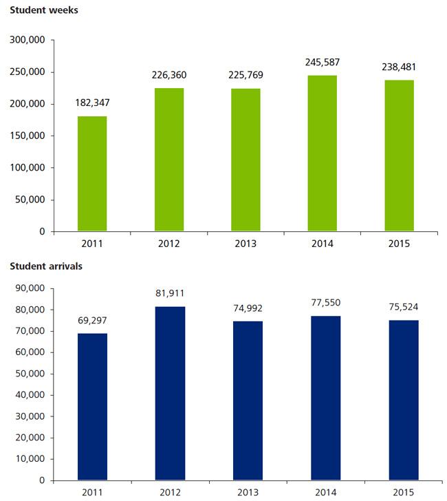 enrolment-in-maltese-elt-programmes-2011-2015