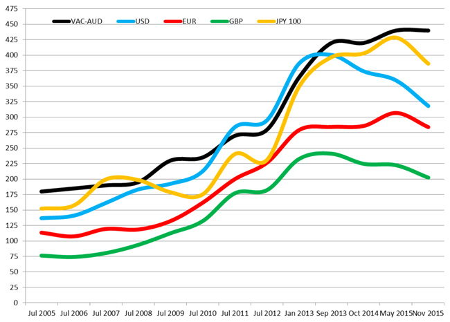 relative-cost-of-an-Australian-working-holiday-visa-2005-2015