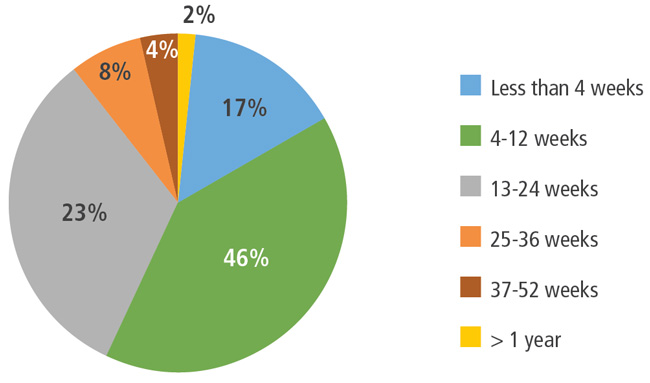 proportion-of-enrolment-in-languages-canada-member-programmes-by-length-of-study