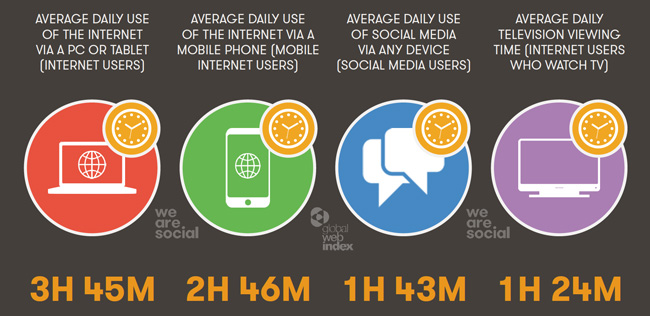 average-time-per-day-spent-on-devices-and-major-media-2015
