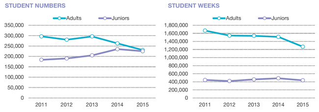 adult-compared-to-junior-segment-enrolment-by-student-numbers-and-student-weeks