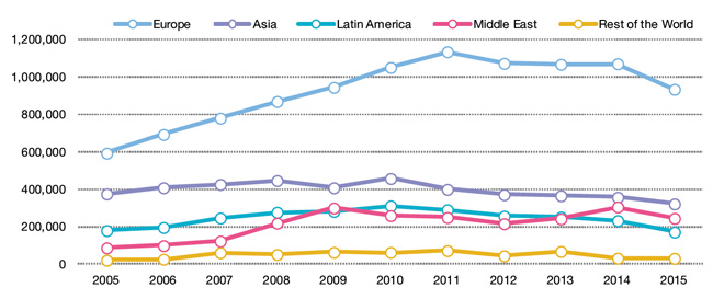 number-of-student-weeks-by-source-region