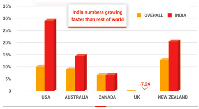 overall-enrolment-growth-compared-to-indian-enrolment-growth