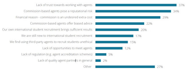 reasons-us-institutions-do-not-use-international-student-recruitment-agencies