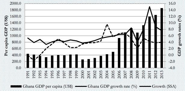 gdp-growth-in-ghana