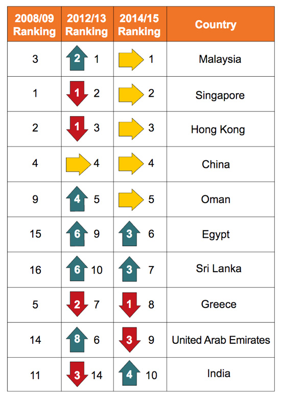 top-ten-host-countries-with-most-tne-students-in-2014-2015