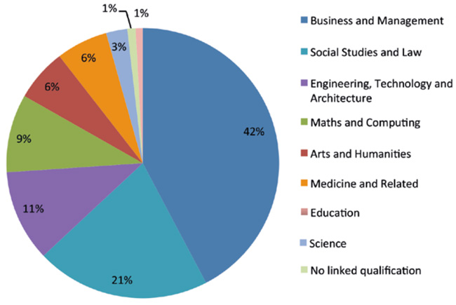 tne-enrolment-of-british-higher-education-providers-by-subject-area