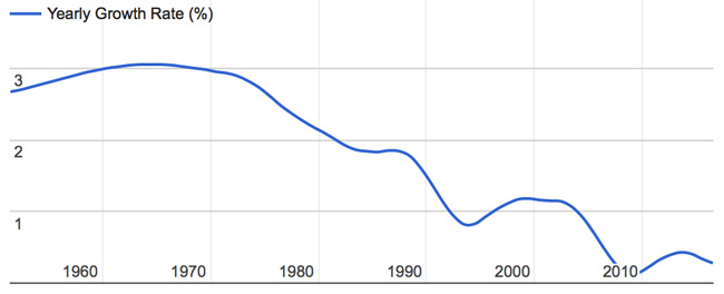 annual-population-growth-rates-for-thailand-1960-present
