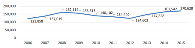 total-elicos-enrolment-in-australia-2006-2015