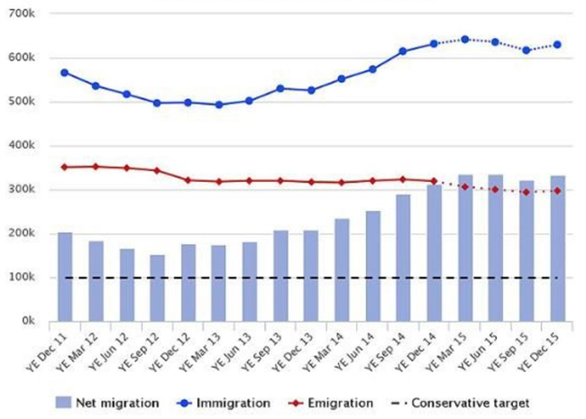 net-migration-to-the-uk-2011-2015