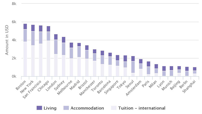 monthly-cost-of-study-for-international-students-in-selected-cities