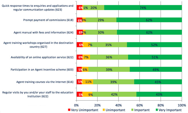 agent-ranking-of-importance-for-marketing-of-institutions
