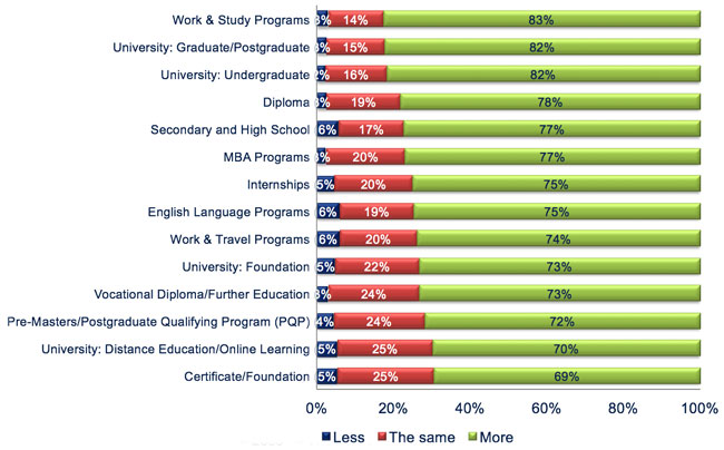 expectations-for-the-next-12-months-regarding-student-numbers