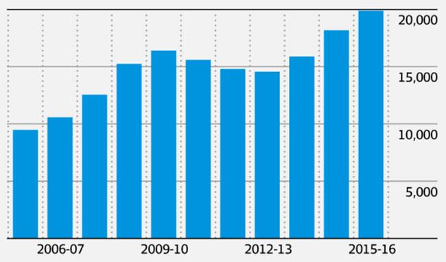 total-spending-on-international-education-in-australia
