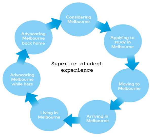 the-study-melbourne-approach-recognises-that-different-students-will-have-different-needs-at-each-point-of-their-interaction-with-the-destination