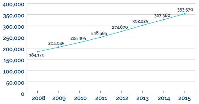 international-student-enrolment-in-canada-all-levels-of-study-2008-2015