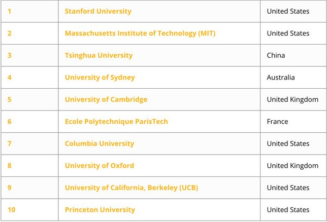 top-10-institutions-in-the-qs-graduate-employability-rankings-2017