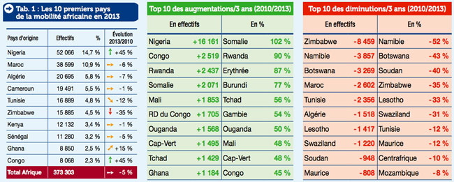 top-african-sending-markets