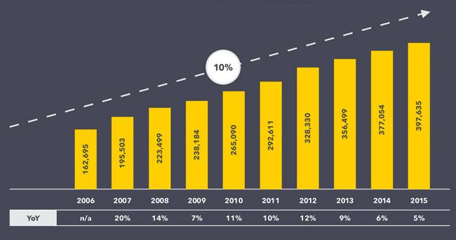 international-student-enrolment-in-china-2006-2015