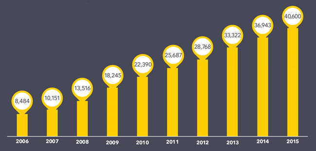 the-number-of-chinese-government-scholarship-grants-to-foreign-students-2006-2015
