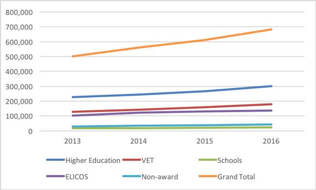 australian-enrolment-growth-by-education-sector
