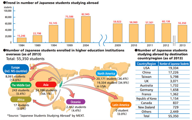 recent-year-trends-and-details-for-japanese-outbound-mobility-in-2013