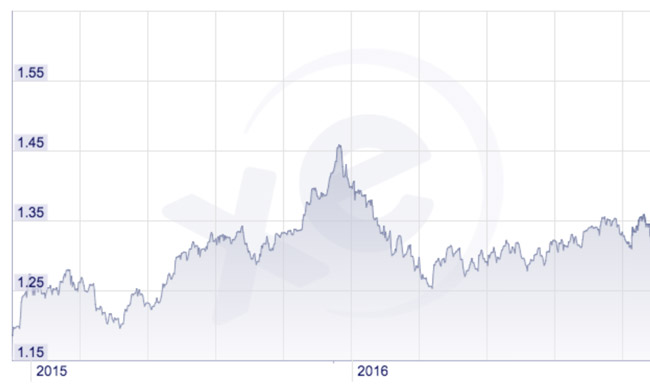 canada-us-dollar-exchange-rates-for-2015-and-2016
