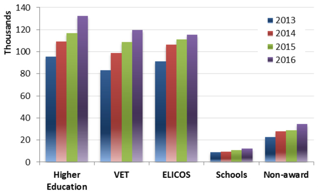 international-student-commencements-by-sector-2013-2016