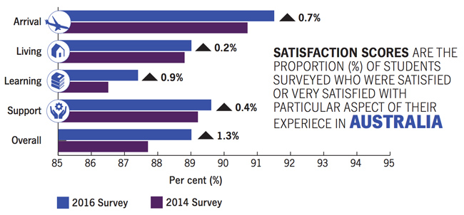 student-satisfaction-levels-for-the-2016-survey-compared-to-2014