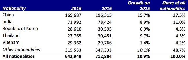 Foreign enrolment hits new record in australia icef monitor australia top five sending markets for 2016 malvernweather Images